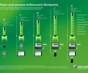 Интернет тарифы МегаФон для мобильных телефонов: подробный обзор
