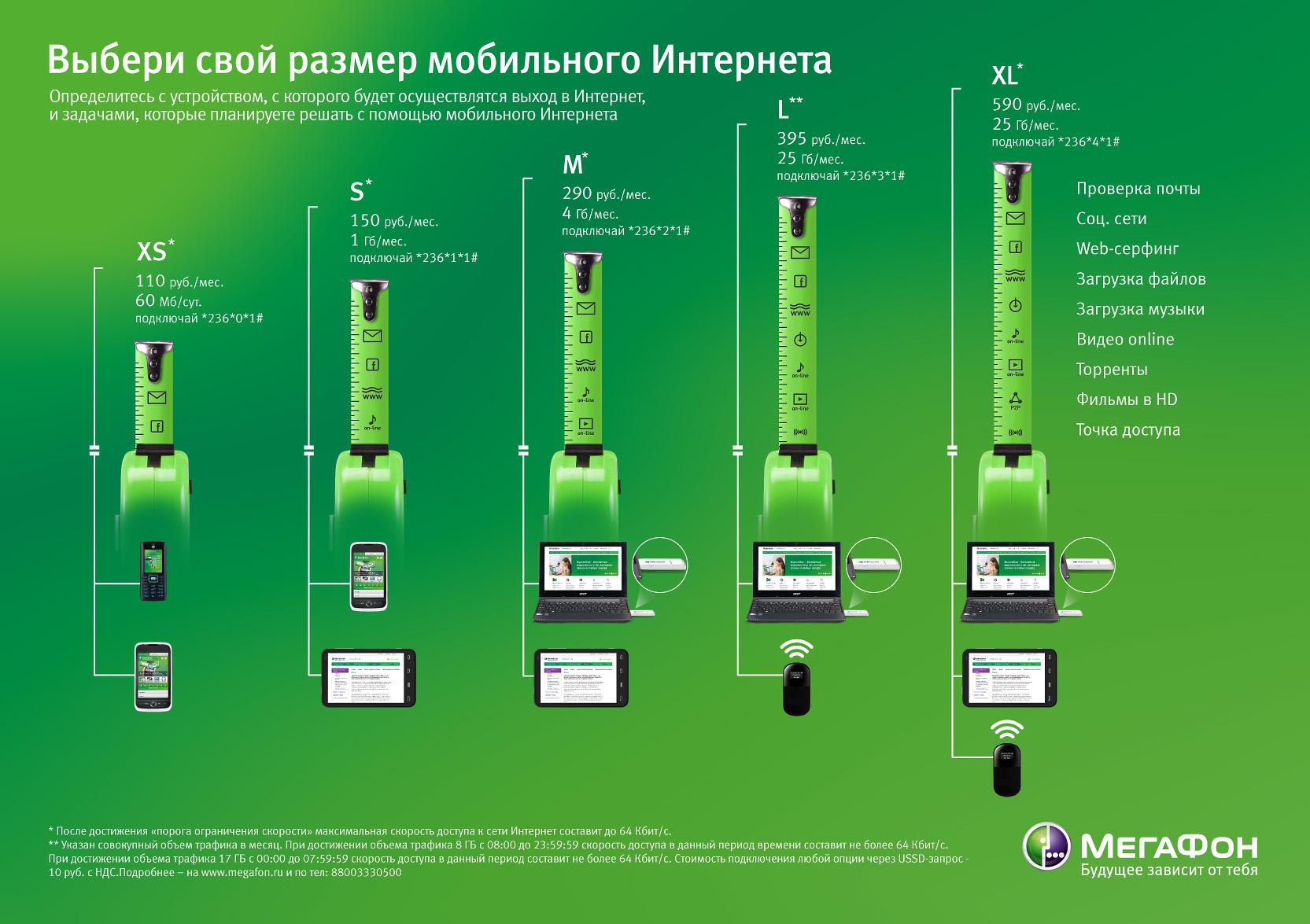 Интернет тарифы МегаФон для мобильных телефонов